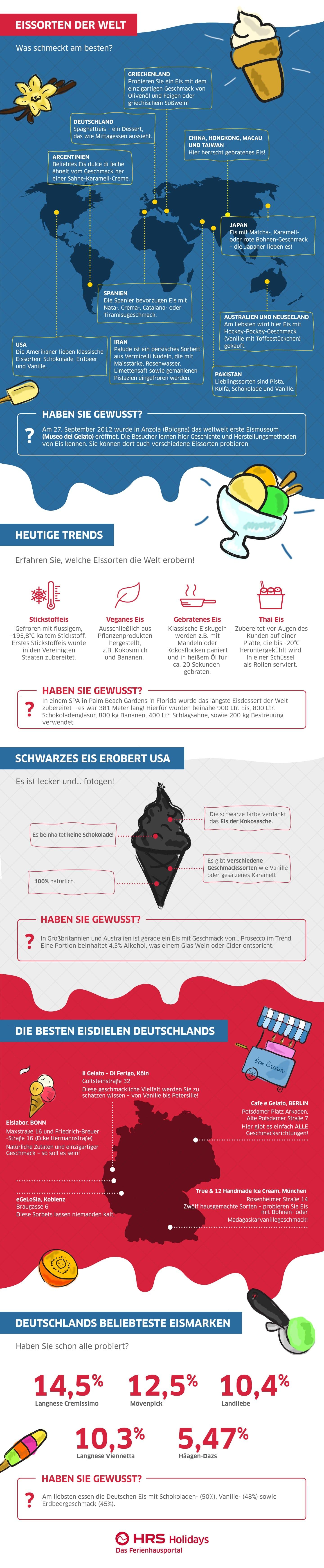 Infografik Die Geschichte des Eis